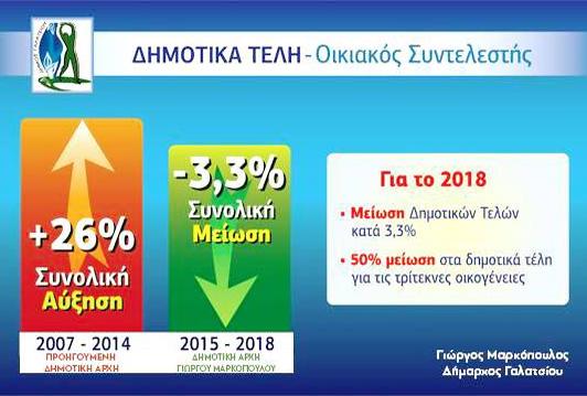 Μείωση κατά 3.3% των δημοτικών τελών